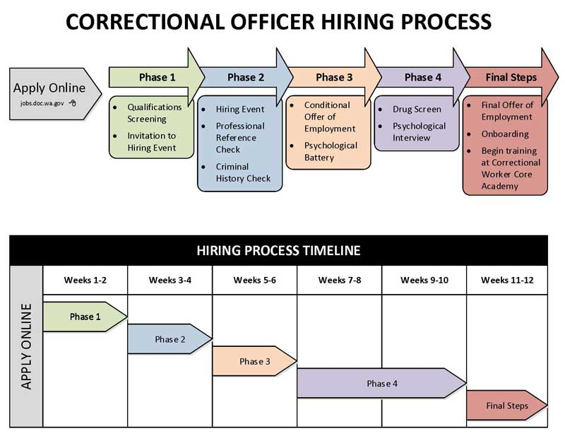 correctional officer qualifications resume