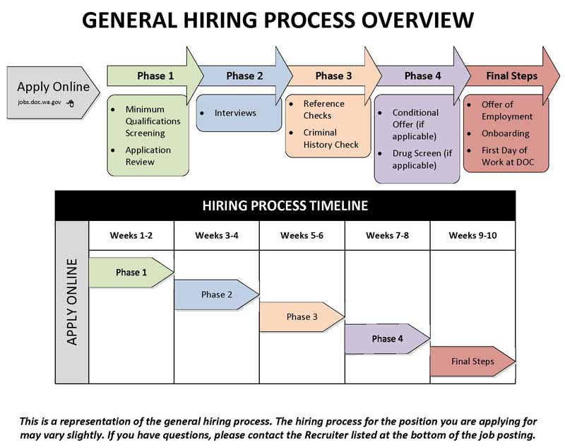 5 Stages Of A Job Interview Process Steps – Wonderful Image